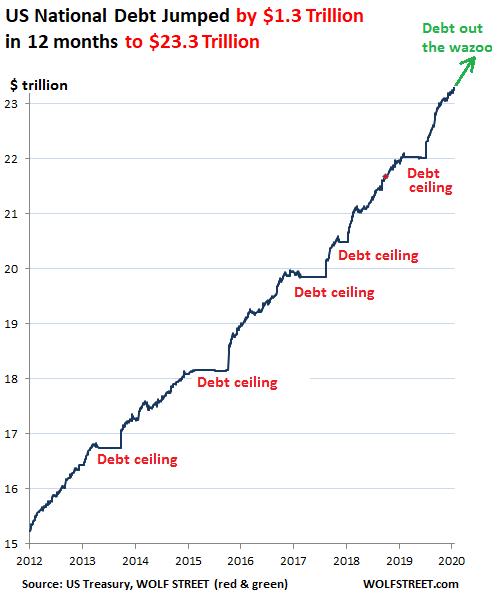 谁购买了美国政府2019年新增的1.3万亿美元国债?|外汇一个月能赚多少钱