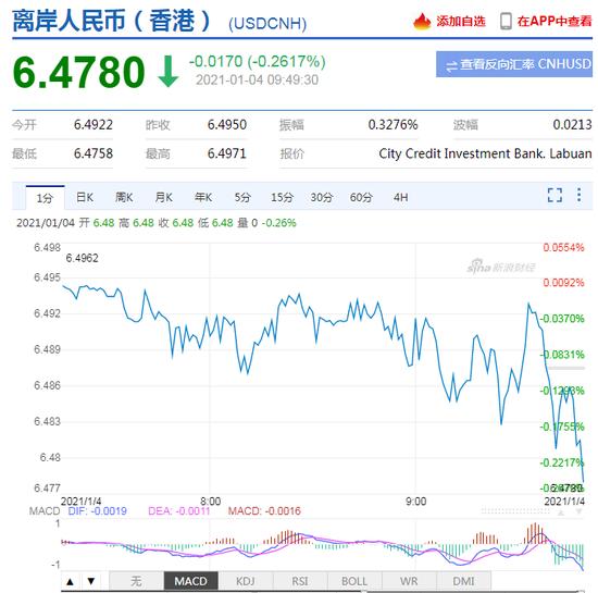 美元指数持续走弱!离岸人民币升破6.48 日内升值逾150点,外汇是什么意思
