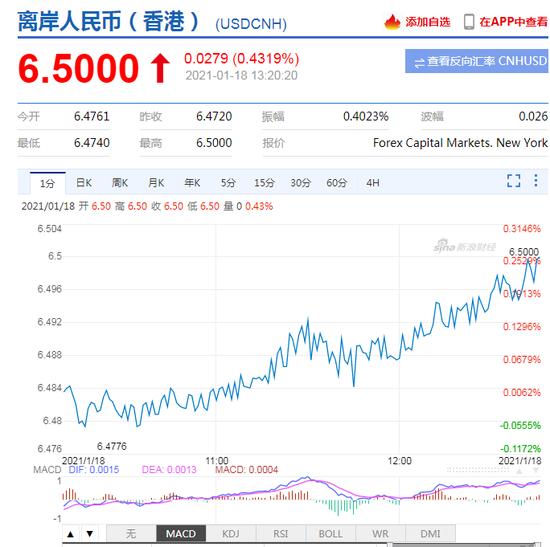 离岸人民币日内贬值近300点,重回6.50 在岸跌破6.49|抄外汇