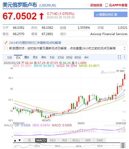 美元兑俄罗斯卢布大幅拉升 涨超1%+萨阿迪