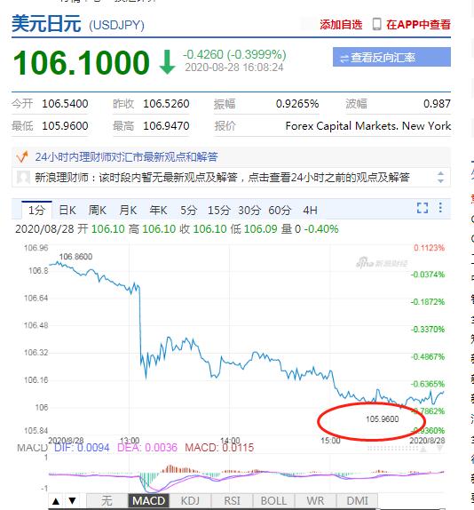 安倍晋三正式宣布辞去首相职务 美元兑日元一度跌破106关口+即时外汇返佣