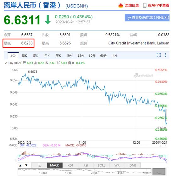离岸人民币升破6.63日内升值逾300点 在岸人民币升破6.65,在线外汇交易平台