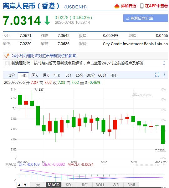 美元指数大幅走弱 在岸人民币收报7.0330升值350点_企业外汇指标