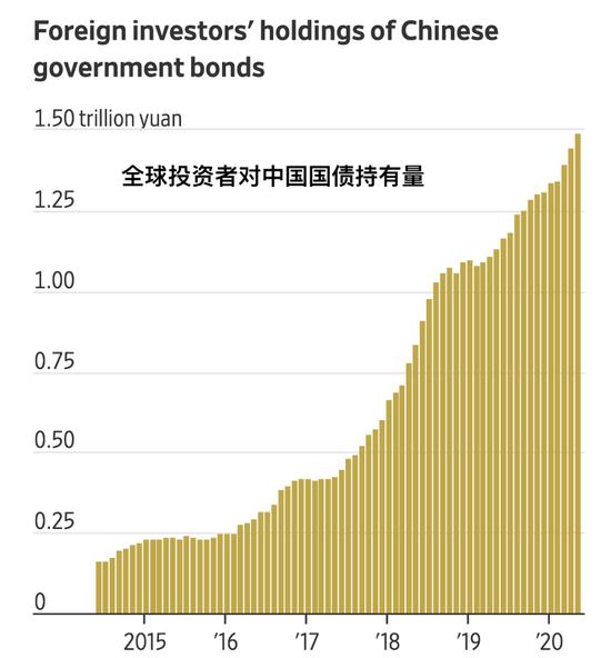 中国国债正成为全球投资者新的避风港+外汇平台入金
