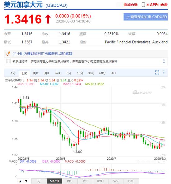 市场分析:油价经济双重夹击 加元升值步履蹒跚-日元与人民币汇率