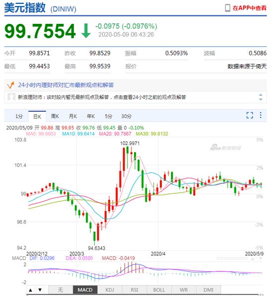 谭雅玲:美元步入两难境地 维稳还是救急?+ea自动交易系统