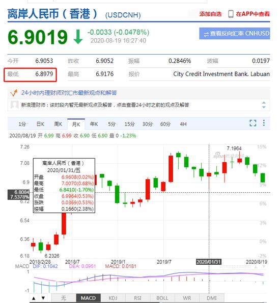 离岸人民币兑美元收复6.90关口 为1月22日以来首次,外汇交易中心官网