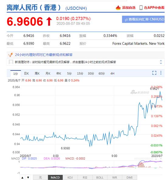 美元指数短线拉升!离岸人民币走弱 一度贬值逾200点+CMC Markets