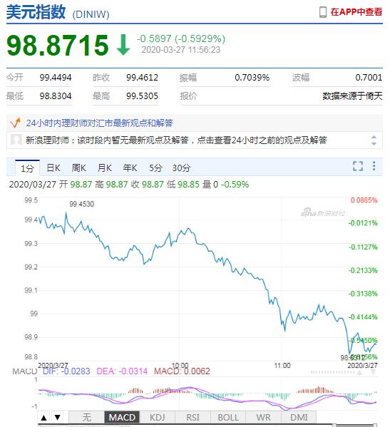 美元急跌失守99 韩元、日元兑美元汇率双双大涨