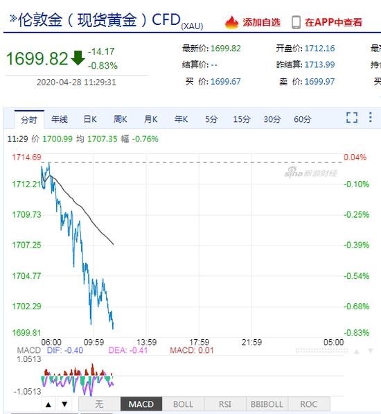 美国经济重启渐行渐近 现货黄金跌破1700美元关口_荔枝返现网