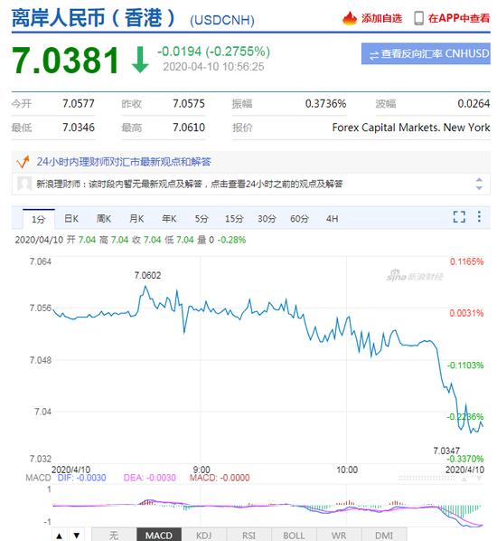 离岸人民币收复7.04关口 日内升值逾200点|外汇交易汇兑