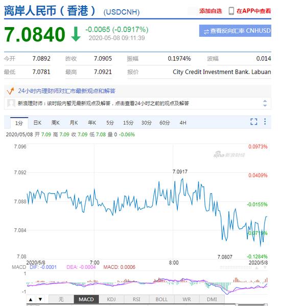 美元指数持续走弱 人民币中间价报7.0788上调143点_期货招商服务中心