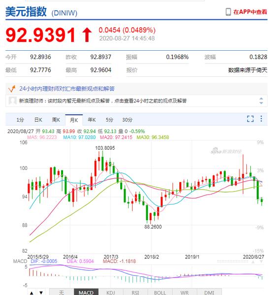 股市表现与汇率反差巨大 美国经济到底怎么了?+金荣中国平台正规吗