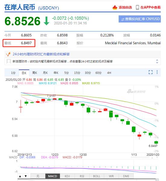 在岸、离岸人民币持续拉升 双双收复6.85关口_外汇mt4交易平台