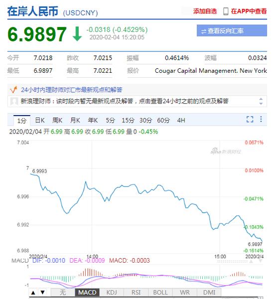 在岸、离岸人民币双双升值收复6.99关口+网上外汇交易平台