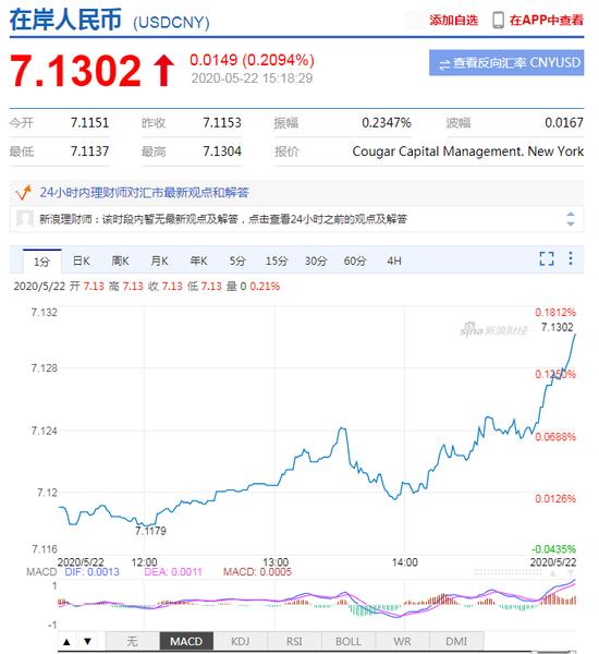 在岸人民币跌破7.13关口 创2019年10月以来新低,香港中一期货官网