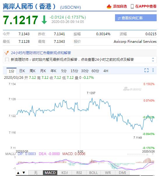 美元指数持续走弱 人民币中间价报7.0692上调50点