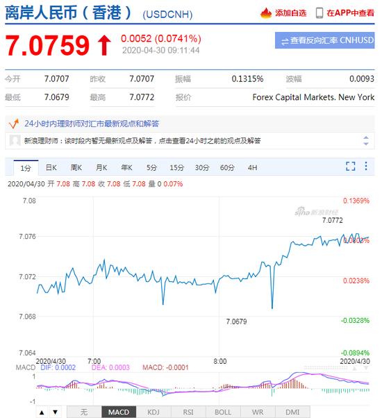 美元指数短线拉升 人民币中间价报7.0571上调133点_亨达外汇