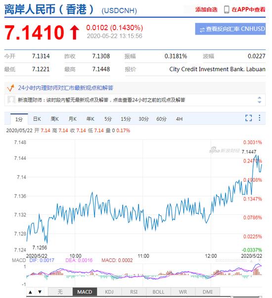 美元指数强势拉升 离岸人民币跌破7.14关口-做黄金外汇返佣金