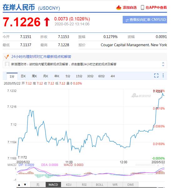 美元指数强势拉升 离岸人民币跌破7.14关口