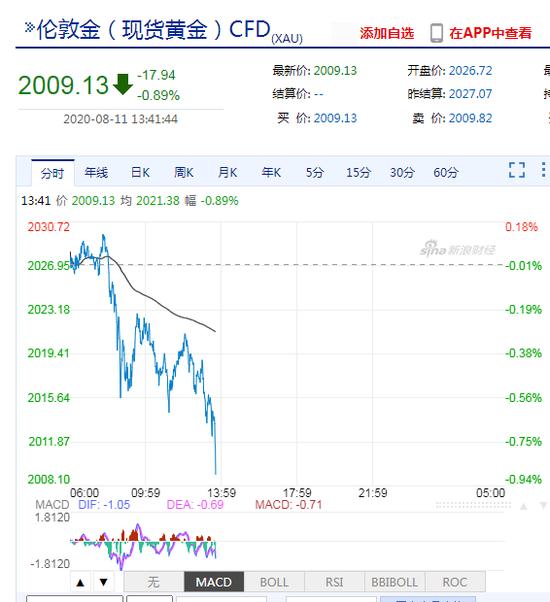 现货黄金下破2010美元 日内跌逾0.8%刷新近一周低位-mt4软件平台
