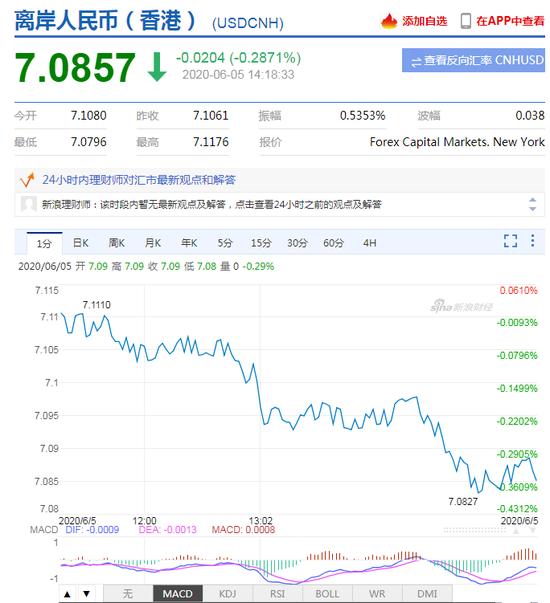 美元指数跌势难止 在岸、离岸人民币双双拉升收复7.09关口+自营外汇交易