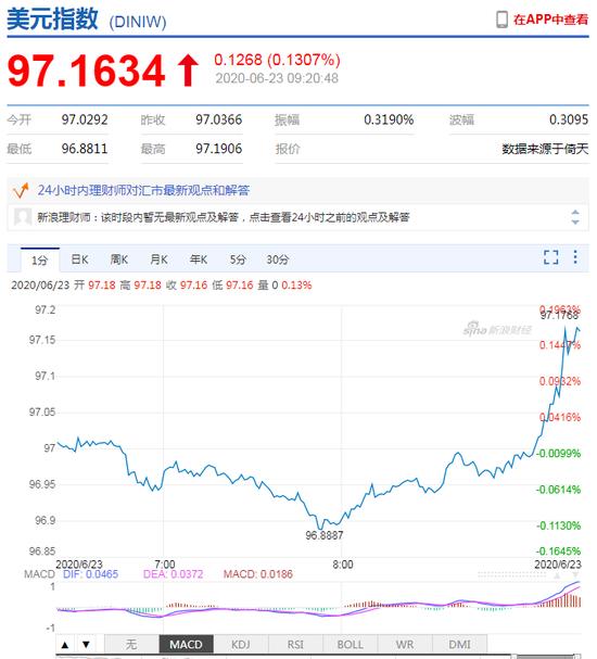 美元指数短线拉升 离岸人民币快速走弱跌破7.08关口|最好的外汇交易平台