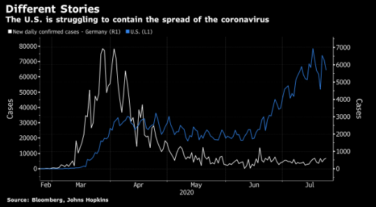 实属罕见!疫情应对显成效 欧元区经济表现将超过美国|FXlift