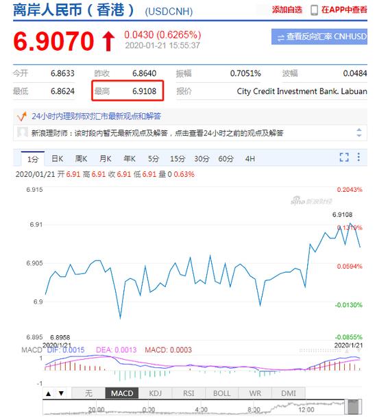 离岸人民币兑美元跌破6.91关口 日内跌超400点_mt4外汇交易平台