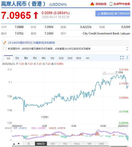 美元指数短线拉升 离岸、在岸人民币双双走弱-外汇返佣通汇国际