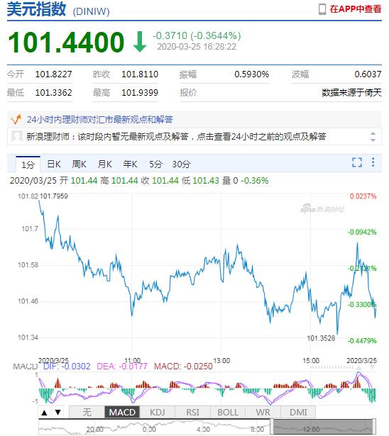 美元指数持续下挫 在岸人民币收报7.1009贬值240点