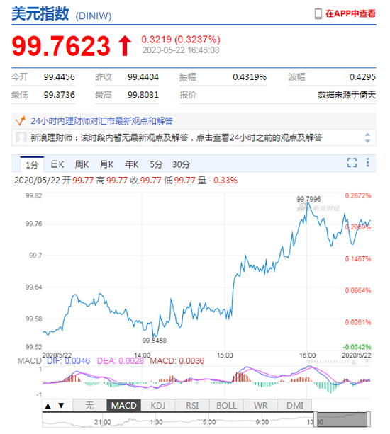 美元指数升势延续 离岸人民币跌破7.16关口