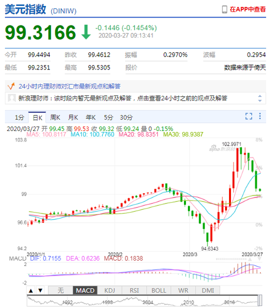 美指续跌逼近99 人民币中间价报7.0427上调265点