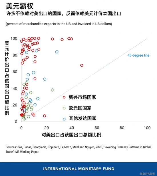 IMF痛陈:美元霸权严重伤害全球经济|110举报平台