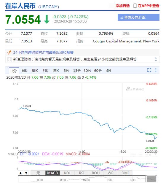 美元指数大幅走弱 在岸人民币升值收复7.06关口,李成钢