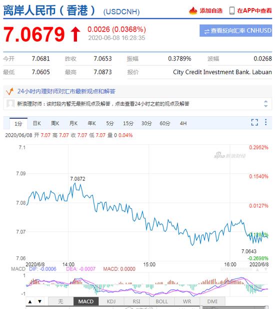 美元指数弱势震荡 在岸人民币收报7.0745升值121点_嘉盛外汇是真的吗