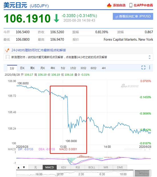 安倍决定辞职致日元兑美元走强 瑞穗银行:可能不会持续_印尼普顿外汇公司官网