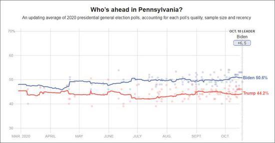 综合各项民调,拜登目前在宾夕法尼亚州的支持率平均领先特朗普6.5%