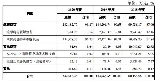 华兰疫苗IPO: 九成收入依赖流感疫苗销售 重营销轻研发难筑护城河