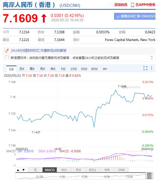 美元指数升势延续 离岸人民币跌破7.16关口|fxtm富拓外汇官网
