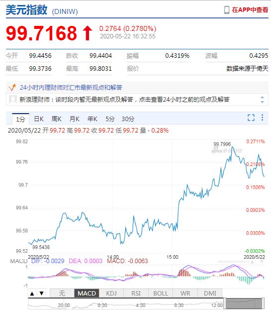 美元指数升势延续 在岸人民币收报7.1416贬值418点