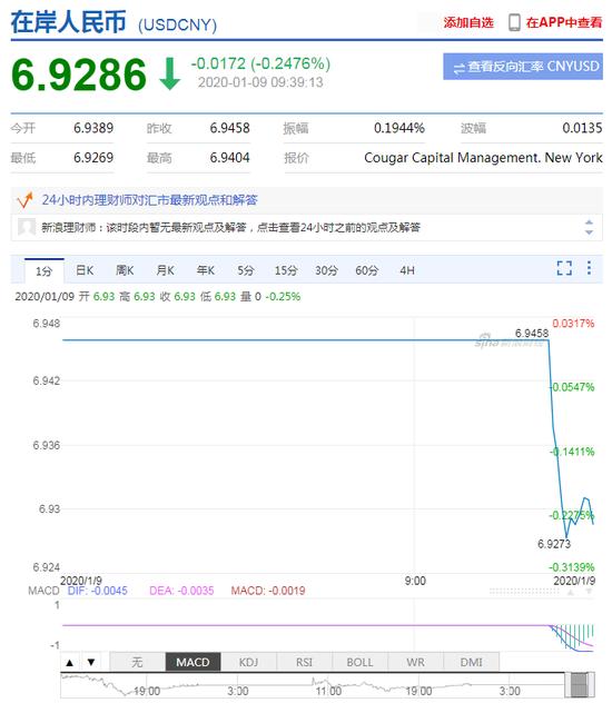 在岸人民币早盘升值收复6.93 创去年8月以来新高,xm外汇退出中国市场