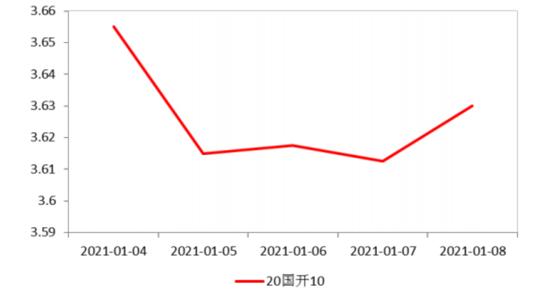 浦银债市观察 | 货币政策强调稳健精准 收益率曲线进一步陡峭化