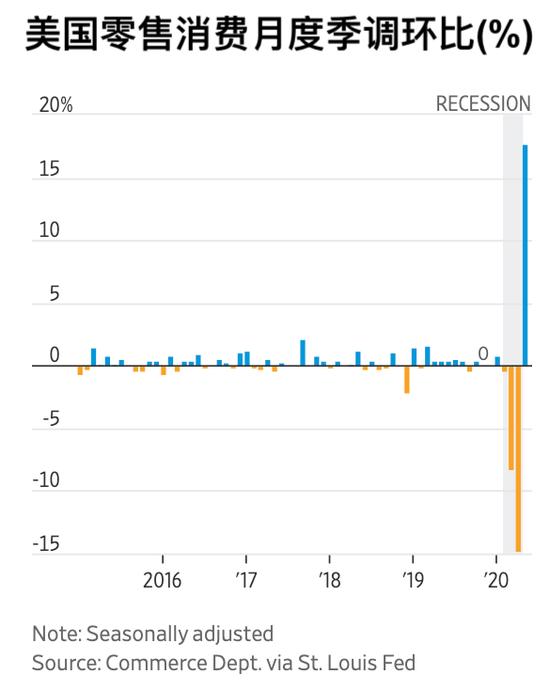 5月美国零售数据大好 结构性变化值得关注,今日金价走势图