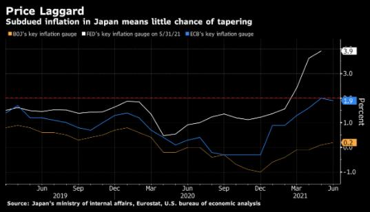 日本央行副行长警言日美货币政策路径将日益背离