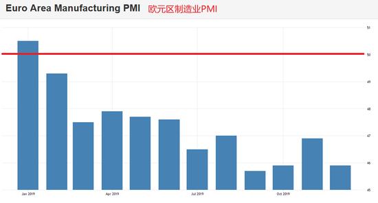 欧元区12月制造业PMI终值前瞻:前景恐将不佳,日发金融服务
