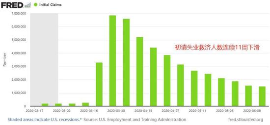 美国初请失业金人数11连降 实际申请人数仍高于200万+美司法部调查华为