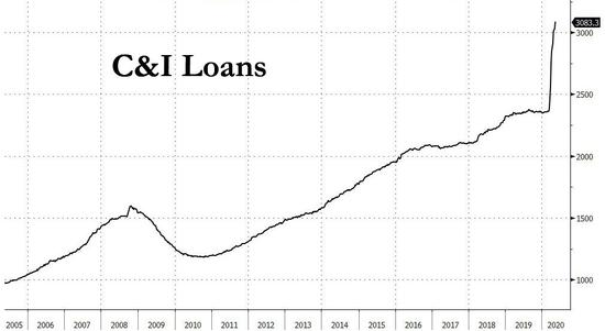 """债务支持的经济衰退?美联储的""""债务桥""""策略失效_星星外汇返佣网"""