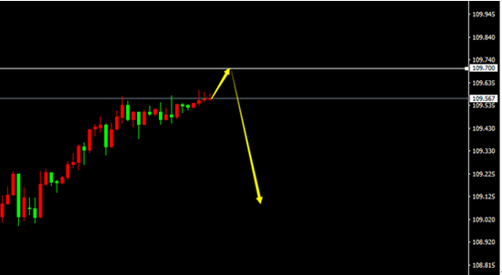 USD/JPY(H1)