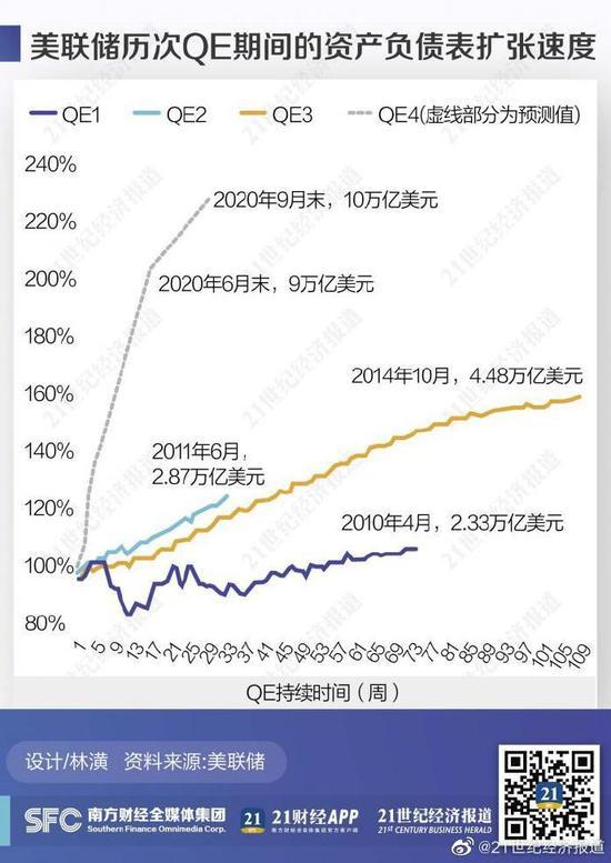 资产规模达到6.4万亿美元 美联储还有多少货币政策空间?-黄金价格还会跌吗